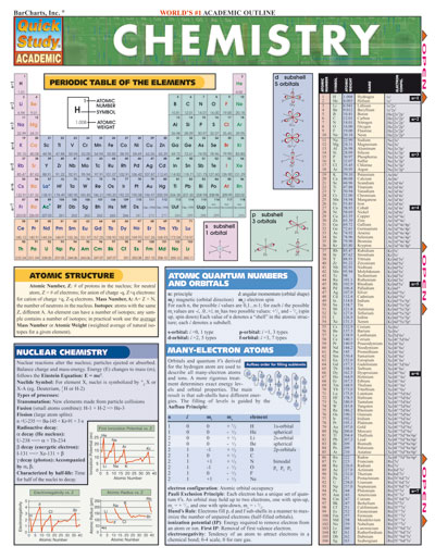 Chemistry Quick Study Chart