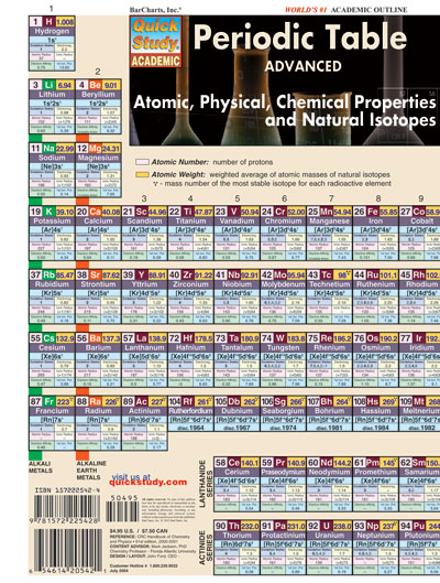 Periodic Table Advanced Quick Study Chart